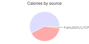 Yogurt, DANNON OIKOS, strawberry, nonfat, Greek, calories by source
